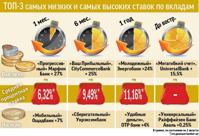 Банки понижают процент по вкладам