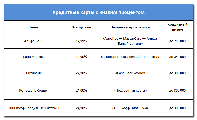 альфа банк кредитная карта как начисляются проценты